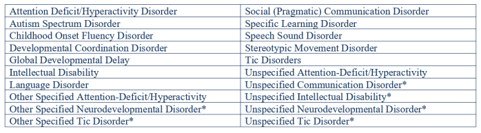 Neurodevelopmental list