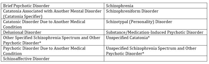 Schizophrenia spectrum disorders